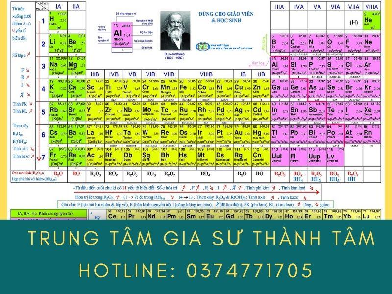 Bảng tuần hoàn nguyên tố hóa học lớp 8